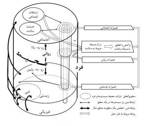 Pages from مسئله ذهن – بدن در پزشکی _Page_5
